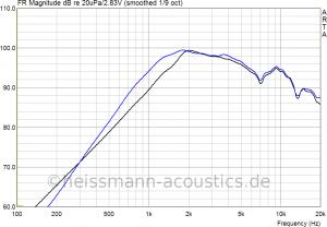 DT300_klang_und_ton_mod_amp