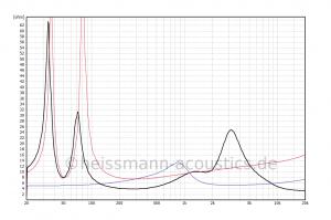impedance response