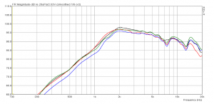 Monacor DT-300 & WG-300 amplitude response dispersion