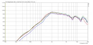 Monacor DT-300 & WG-300 Amplitudengang Streuung