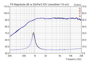 Seas Noferro 900 (H 1025-06) Schalldruck Impedanz Streuung