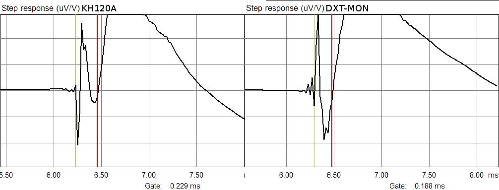 step response KH120A vs DXT-MON