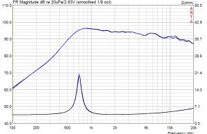 TW030WA09_Amplitude_Impedanz