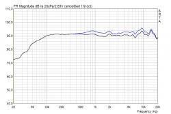 Cinetor HWG mit SP6-100/Pro und Monacor DT300/WG300 Vergleich