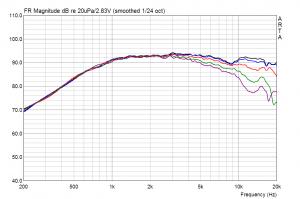 Vifa/Peerless XD-270 F/4 ( DX25BG60-04 ) Schalldruck unter Winkeln (15°, 30°, 45°, 60°)