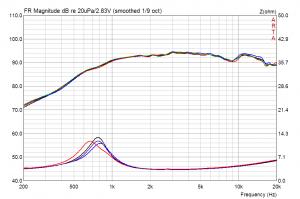 Vifa/Peerless XD-270 F/4 ( DX25BG60-04 ) Amplituden und Impedanzgang (Streuung)