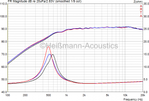 Vifa XT-300 (XT25TG3004) Frequenzgang und Impedanzgang