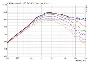 Vifa XT-300 (XT25TG-30/04) WG300 Schalldruck unter Winkeln