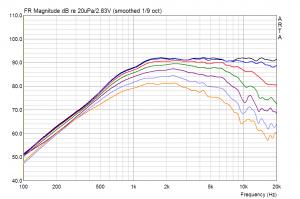 Vifa XT-300 (XT25TG-30/04) WG300 Schalldruck unter Winkeln normiert