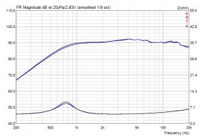 Wavecor TW022WA06 Amplitude und Impedanz (Streuung)