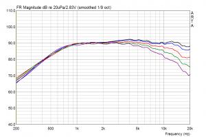 Wavecor TW022WA06 Winkelmessungen 0-60°