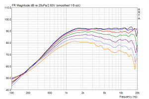 Vifa/Peerless XD-270 F/4 (DX25BG60-04) am Waveguide WG-300