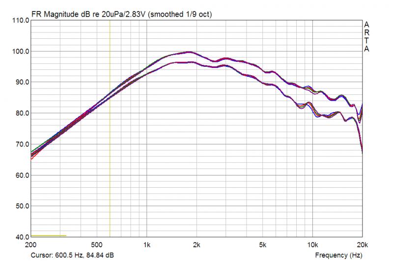 Vifa XD-270 WG300 Temperatur